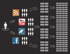 social-media-reach